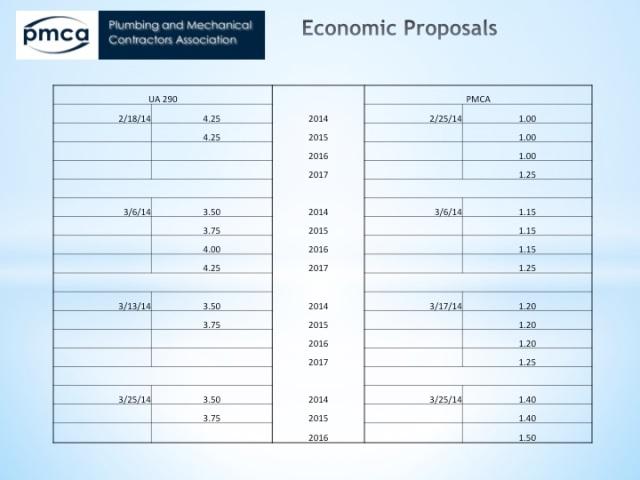 economicProposals