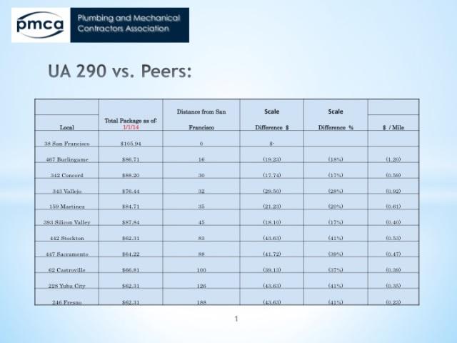 UA vs Peers 4a